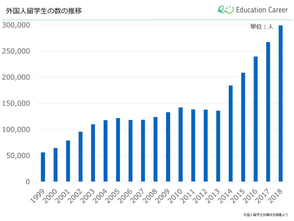 出典:Education Career https://education-career.jp/magazine/data-report/2019/numbers-foreign-student/